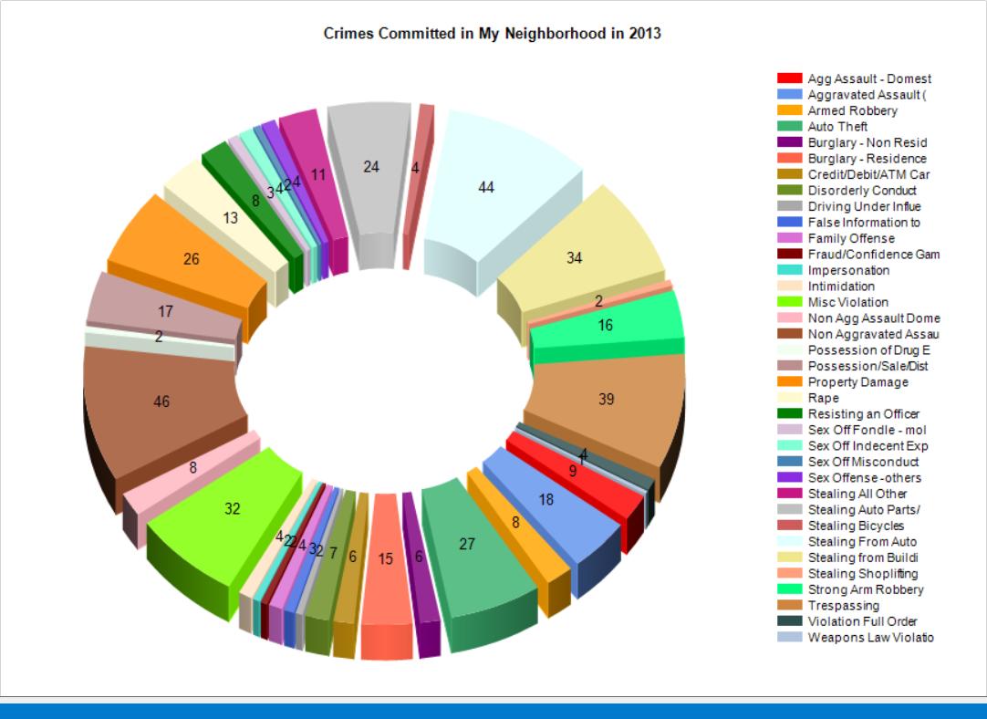January 2014 crimes donut chart nvjuhfo Image collections