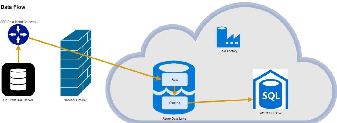 Azure Data Flow