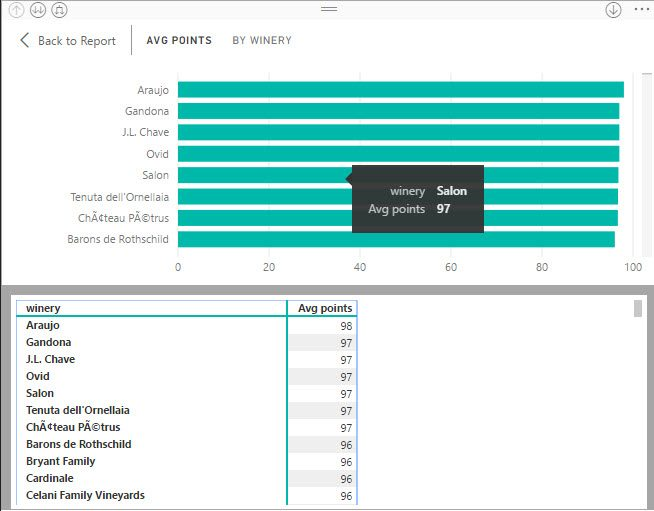 Power BI Show Data table at top level