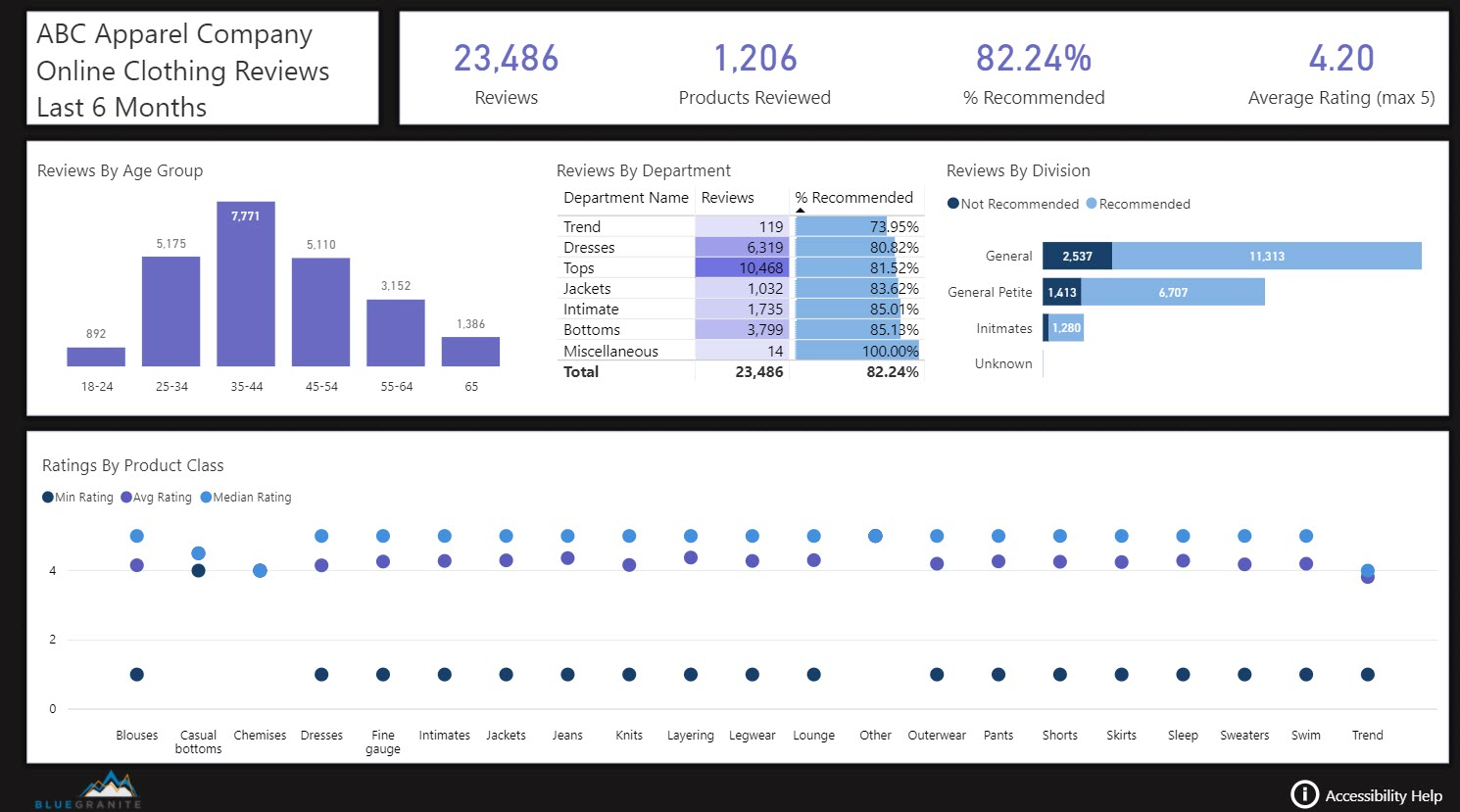 Power Bi Dashboard Gallery