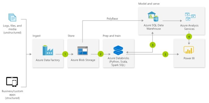 Azure – Data Savvy