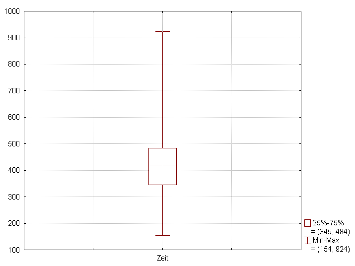 example box plot