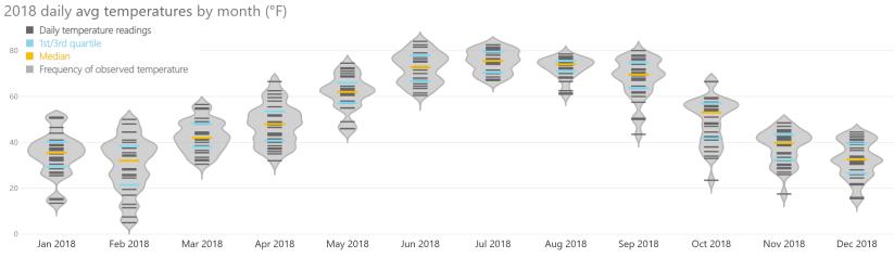 box plot with bar code plot