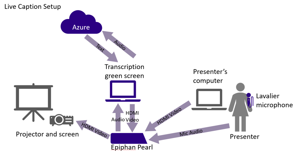 A presenter uses a lavalier mic that sends audio to Epiphan Pearl. The presenter's computer sends video to Epiphan Pearl. Epiphan Pearl sends audio to a computer that sends audio to Azure and receives captions. The computer overlays the captions above the images from teh presenters laptop. That is all sent to the projector.