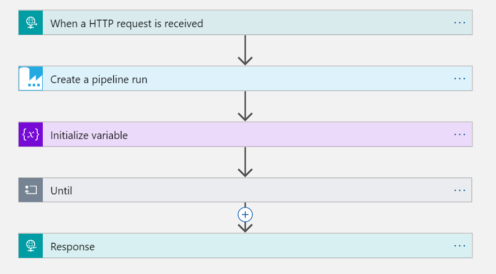 Logic App workflow with an HTTP request trigger. 1) Create a pipeline run. 2) Initialize Variable. 3) Until loop. 4) HTTP Response.