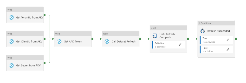 ADF pipeline that uses web activities to gets secrets from AKV, get an AAD auth token, and call the Power BI API to refresh a dataset. Then and Until activity and an If activity are executed.