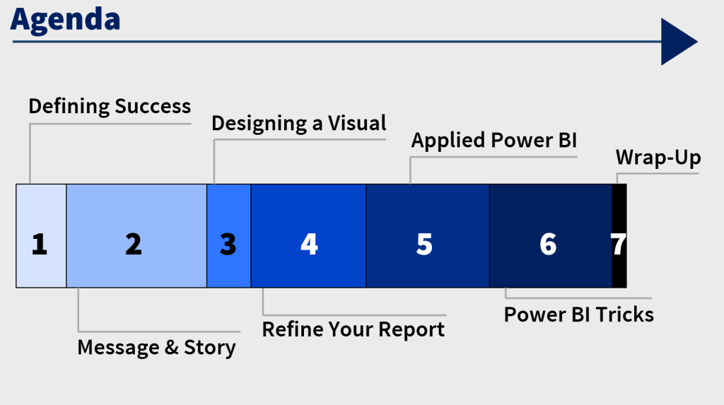 Agenda slide from my pre-con session: 1) Defining Success, 2) Message & Story, 3) Designing a Visual, 4) Refine Your Report 5) Applied Power BI 6) Power BI Tricks 7) Wrap-Up