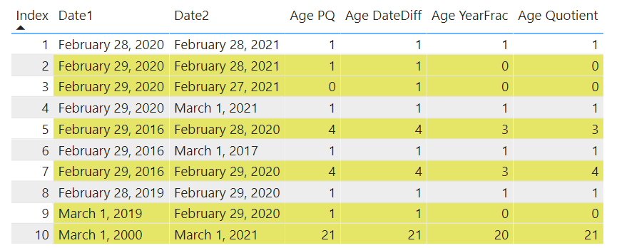 Table in Power BI with 10 date ranges showing the results from the four calculations. 6 of the 10 rows have different results across the calculations.
