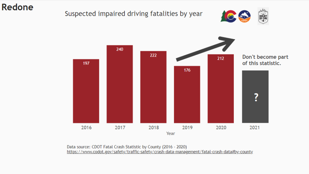 """Bar chart with red bars and an annotation noting the upward trend from 2019 to 2020. A gray placeholder with a question mark has been added for 2021 with the note """"Don't become part of this statistic."""""""
