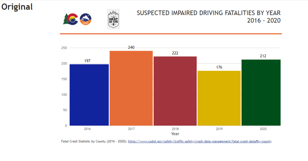 Bar chart with 5 bars representing suspected impaired driving fatalities per year. The top left contains 3 logos. The title is on the top right. Each bar is a different bright color. The axis labels are very small.